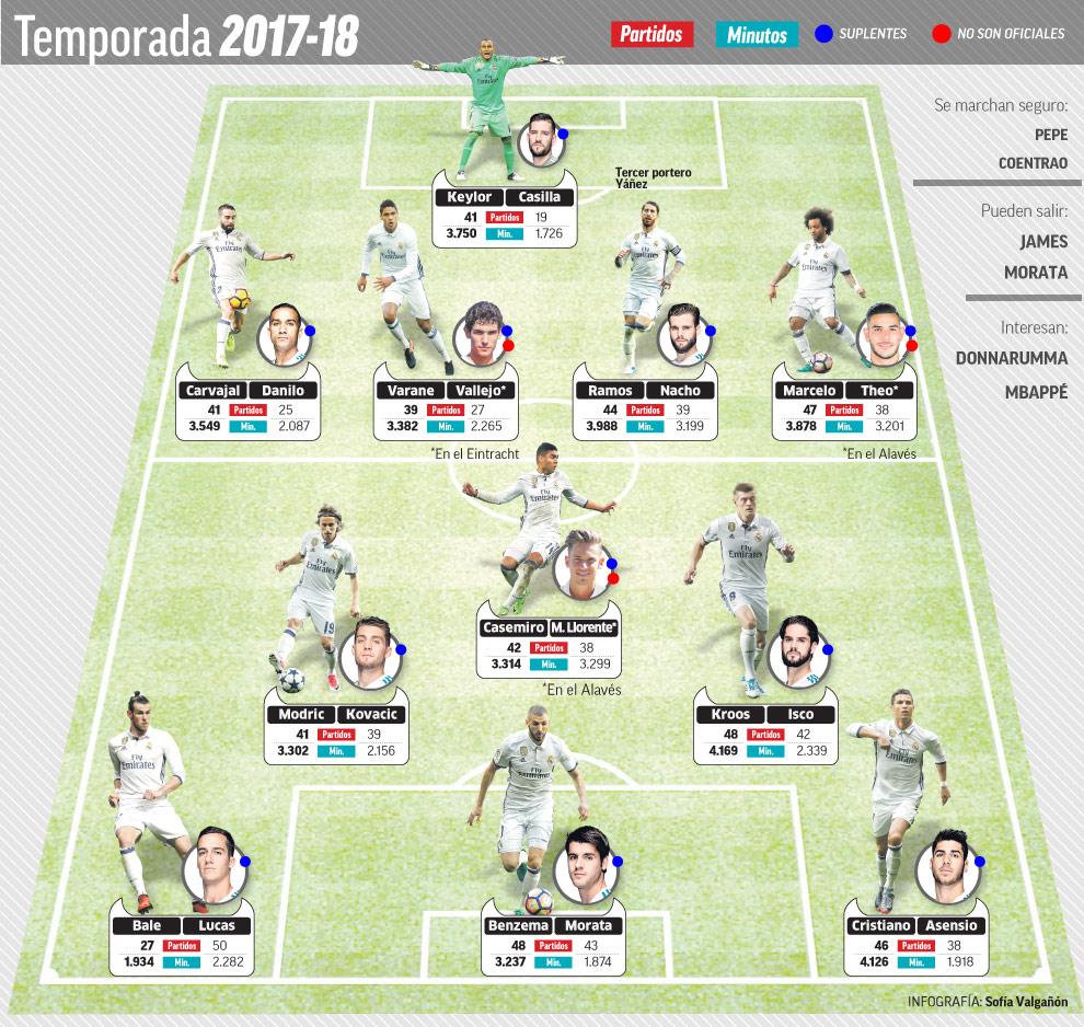 ترکیب کامل رئال مادرید با دو بازیکن شاخص در هر پست